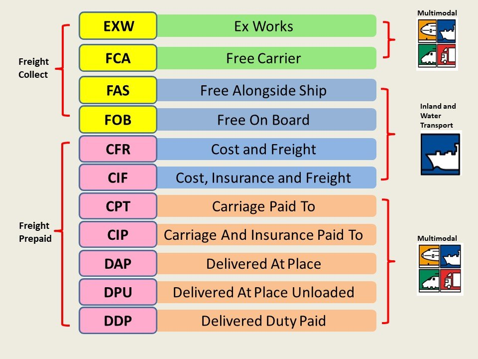 Why We Need INCOTERMS? Daily Logistic, International Commercial Terms