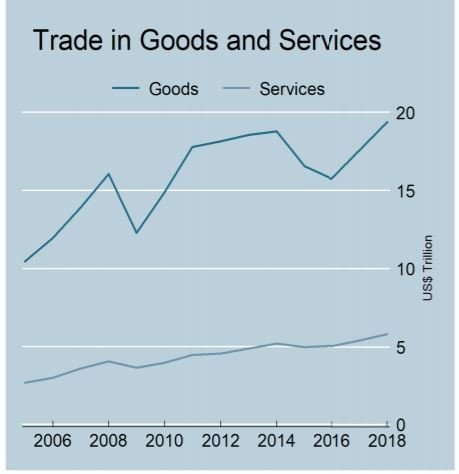 International Trade Pattern: International Trade Vs Domestic Trade and the Risk Factors Involved