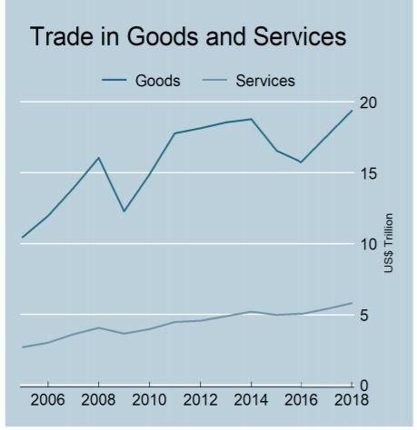 International Trade Pattern: International Trade Vs Domestic Trade and the Risk Factors Involved