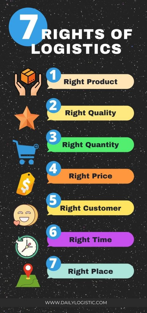 7 rights of logistics-Infographics -dailylogistic.com